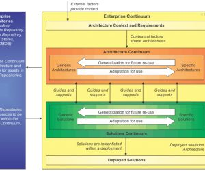 How the TOGAF Standard Serves Enterprise Architecture